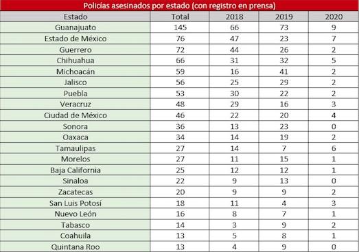 policias-asesinados-en-mexico
