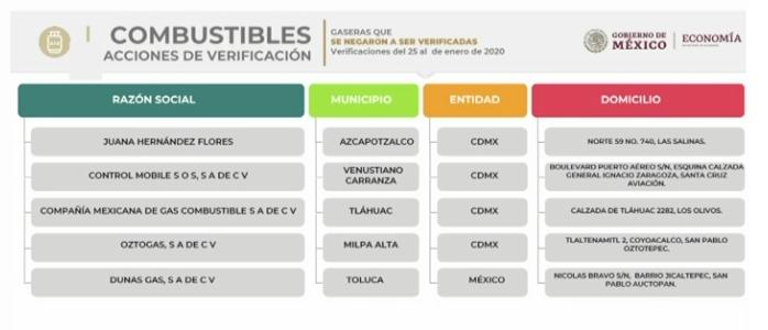 Profeco recomienda evitar gasolineras que se negaron a revisión, una en Toluca