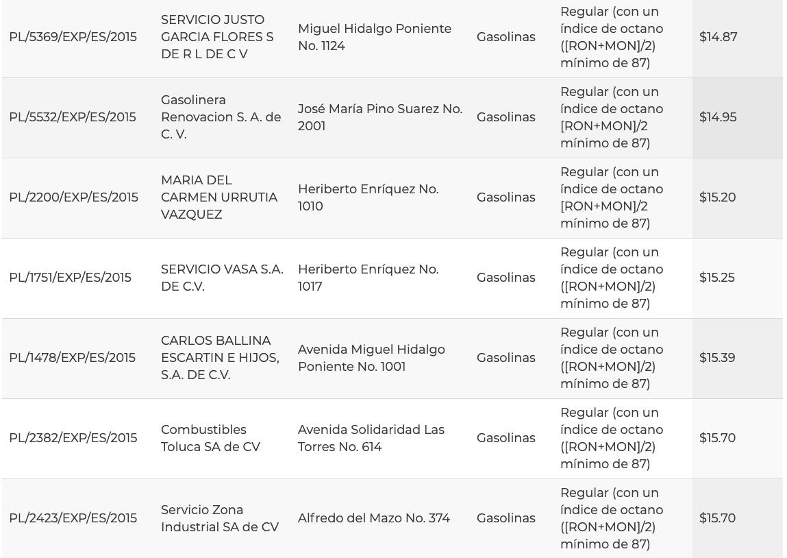 Precios de la gasolina hoy en Toluca