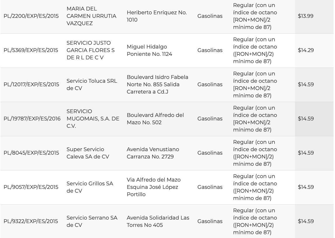Precios de la gasolina hoy en Toluca 23 marzo