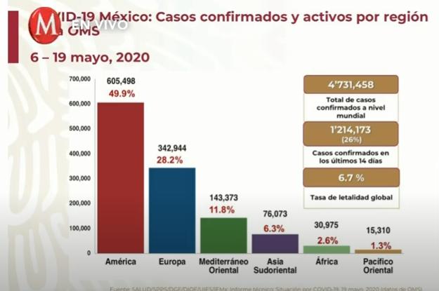 Resumen del Informe diario por coronavirus en México    19 de mayo de 2020