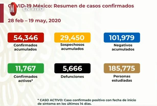 Resumen informe diario por coronavirus 19 mayo 2020