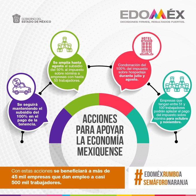 Estos son los apoyos para empresas y contribuyentes del EdoMéx por pandemia