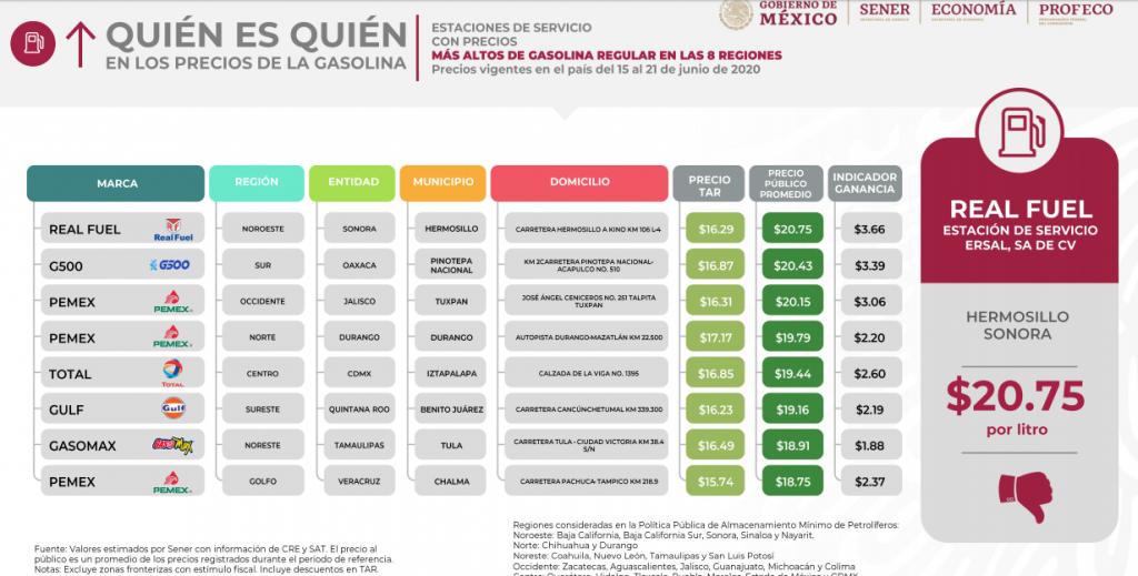Toluca y Metepec registran la segunda gasolina más barata de México