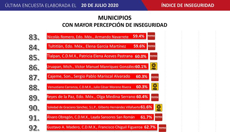Mayoría de alcaldes del Edomex reprueban en encuesta de aprobación, inseguridad y reelección