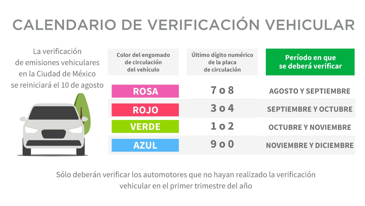 Verificación vehicular en la CDMX