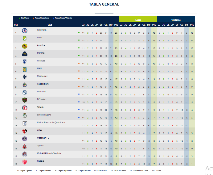 Partidos jornada 12 de la Liga MX