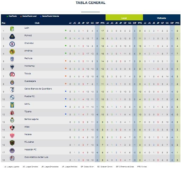 Resultados jornada 8 Liga MX